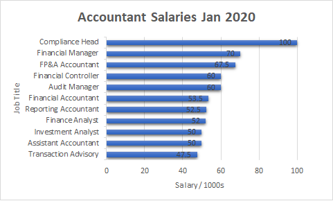 Accounting Open Roles versus Salary, January 2020